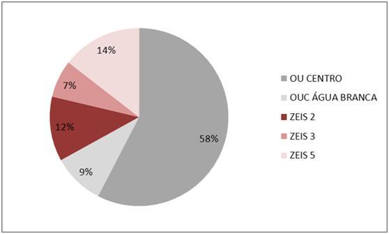 percentual imoveis notificados em sp